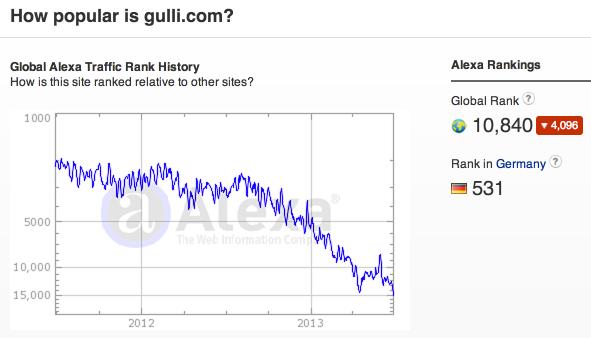 Gulli Alexa Trend