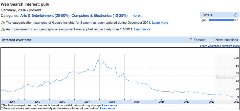 Gulli Marken Nachfrage bei Google