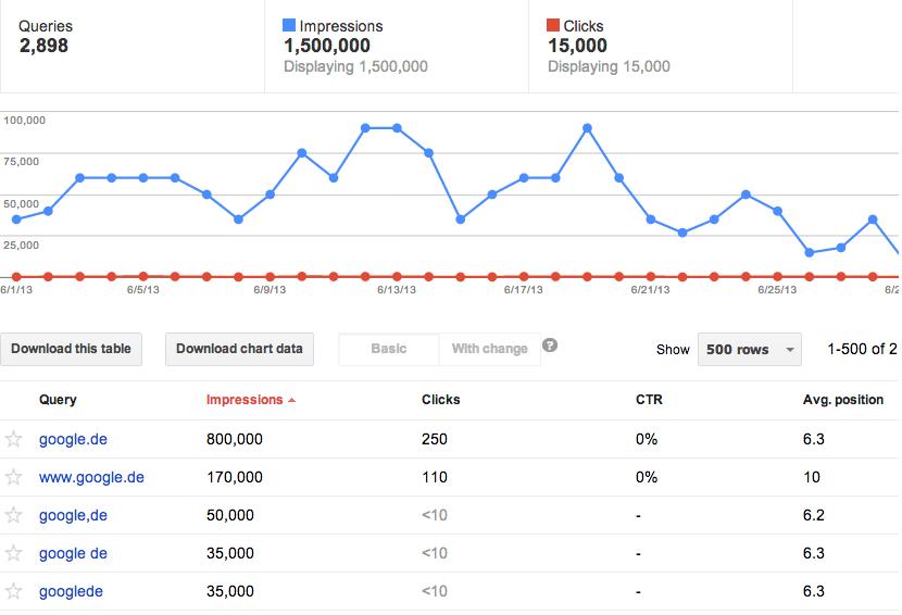 google.de ranking für gidf.de