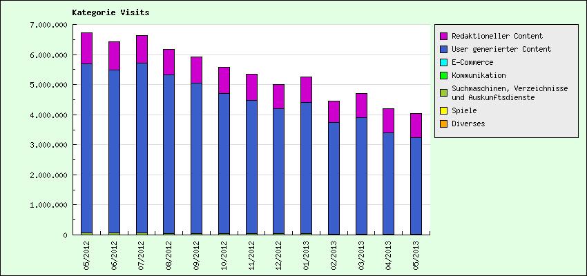 IVW-Zahlen von gulli