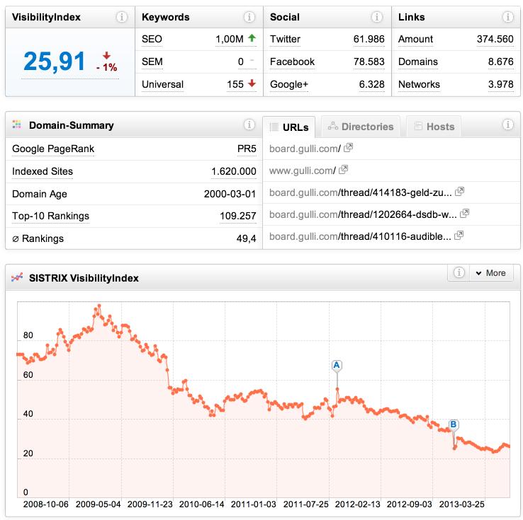 Gulli.com Suchmaschinen Rankings